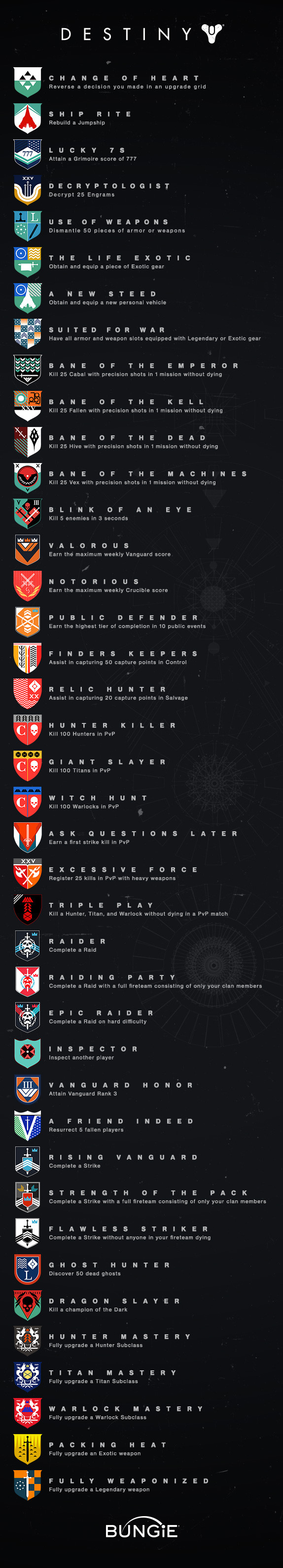 Destiny'nin Trophy & Achievement Listesi