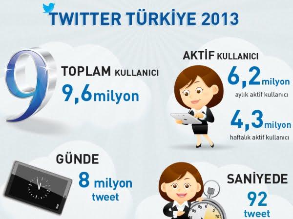 Twitter_Turkiye_2013