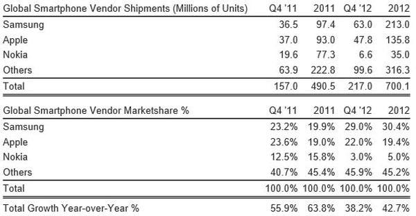 akıllı telefon satış rakamları 2012
