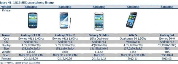 galaxy-s4-özellikleri